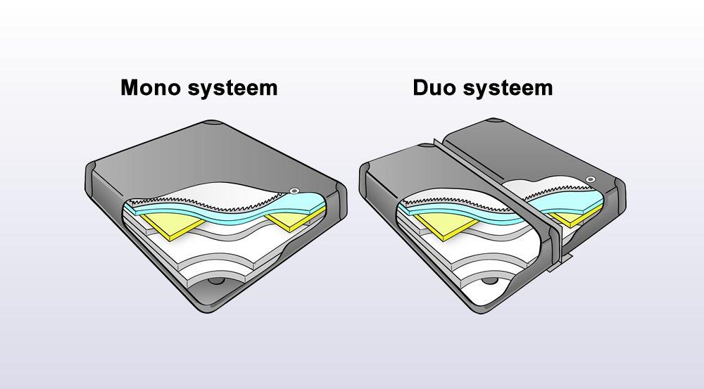 Wasserbettmatratze Unterschied zwischen Mono und Duo