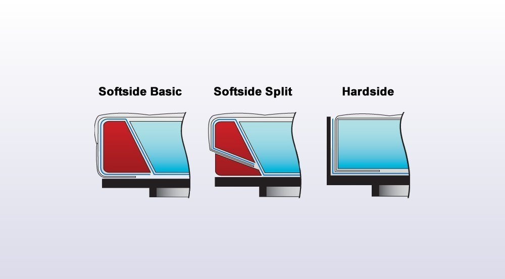 softside basic, softside split oder hardside